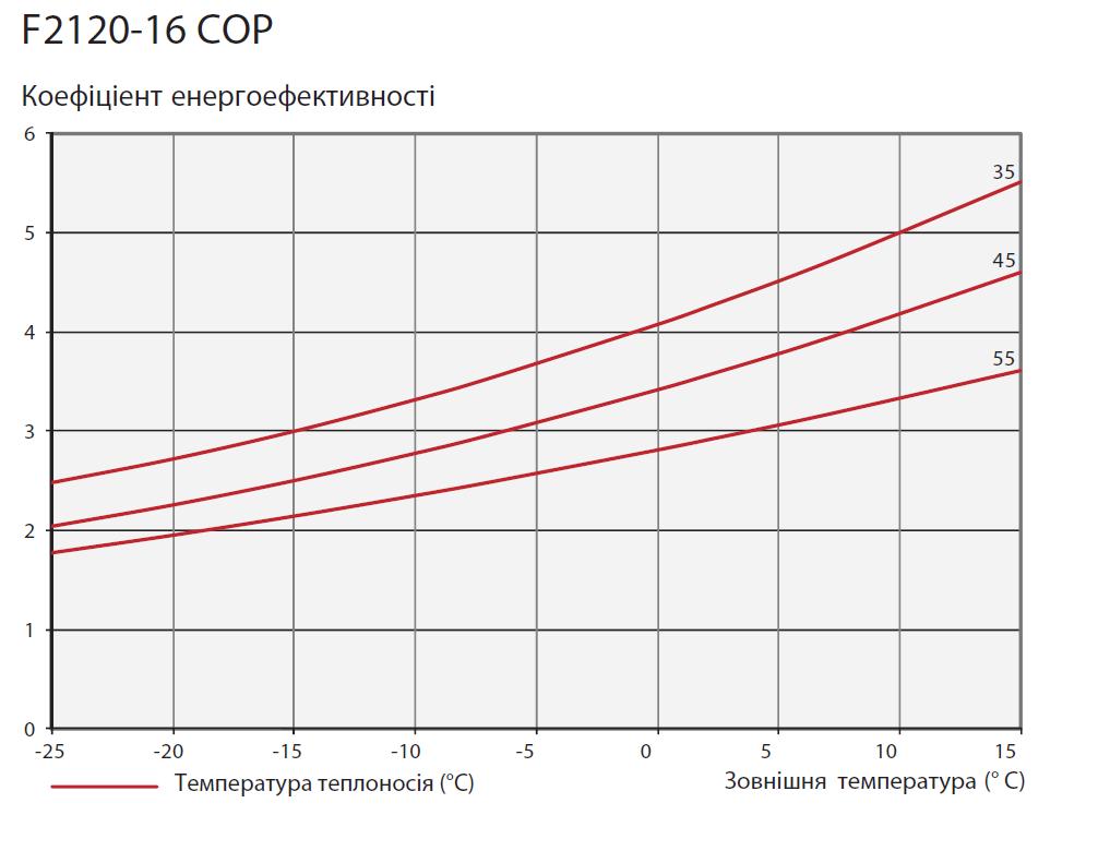 тепловий насос повітря вода, график COP для NIBE F2120-16