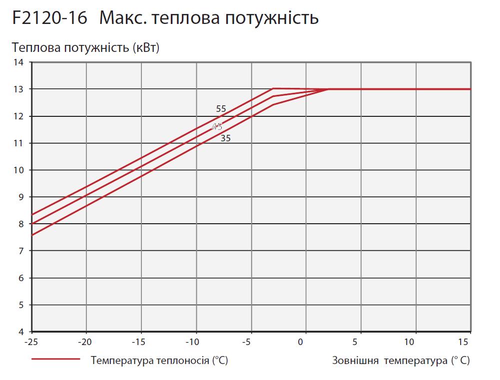тепловий насос повітря вода, графік потужності для NIBE F2120-16