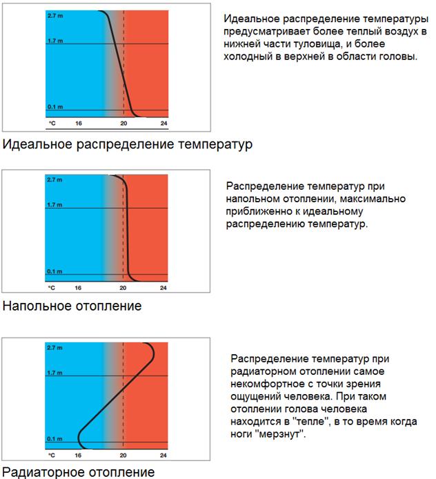 график распределения температур