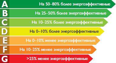 клас енергоефективноті