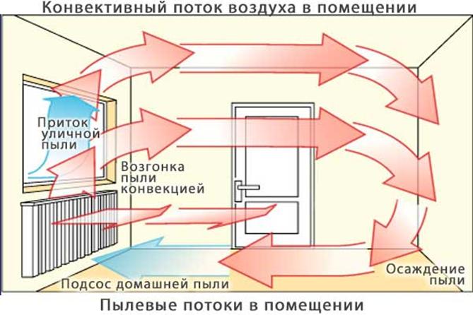конвективний потік повітря в приміщенні