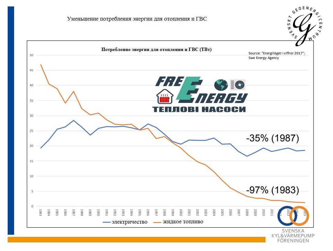 Споживання енергії для опалення і ГВП в Швеції