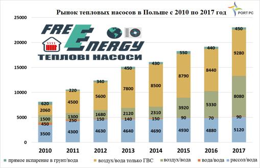Тепловые насосы в Польше. График продаж